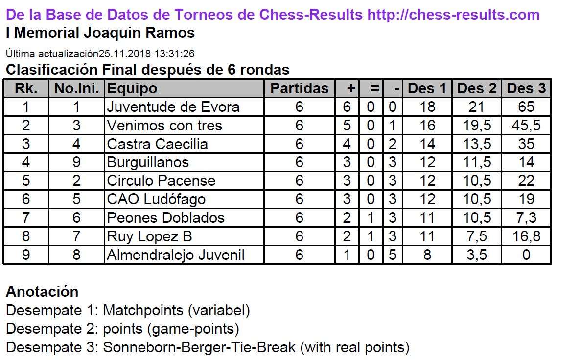 resultados torneo por equipos